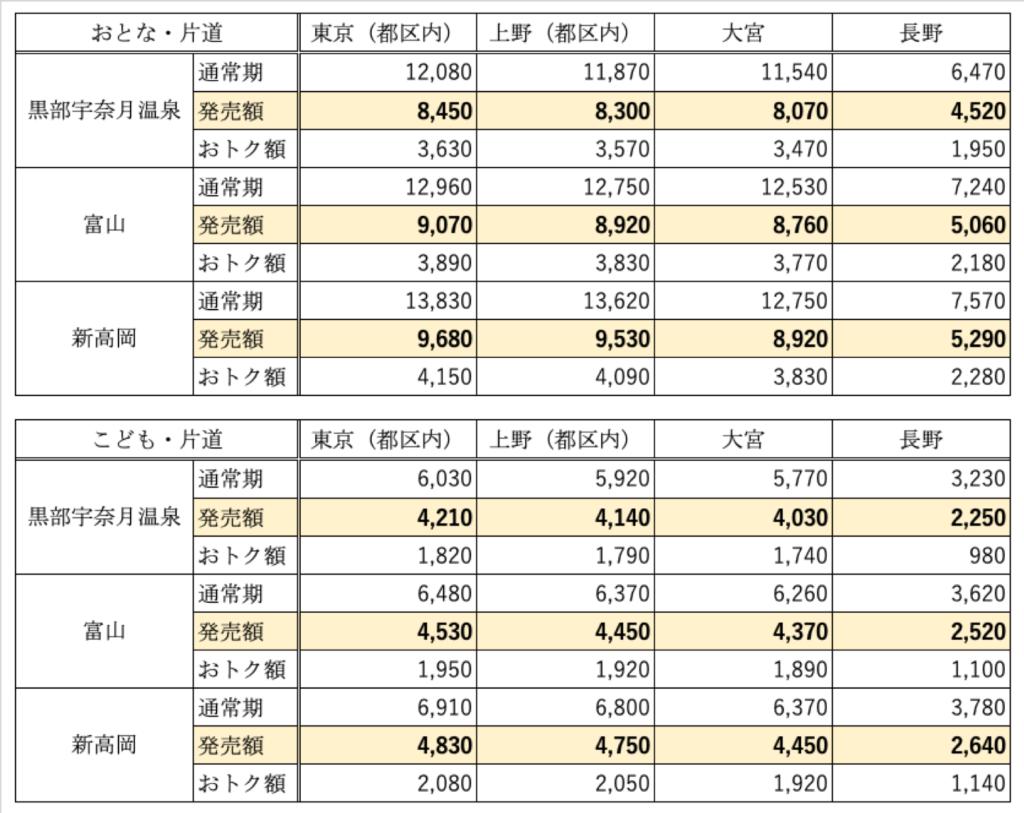 北陸新幹線お得