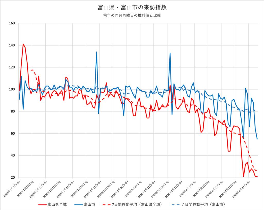 富山県・富山市の来訪指数