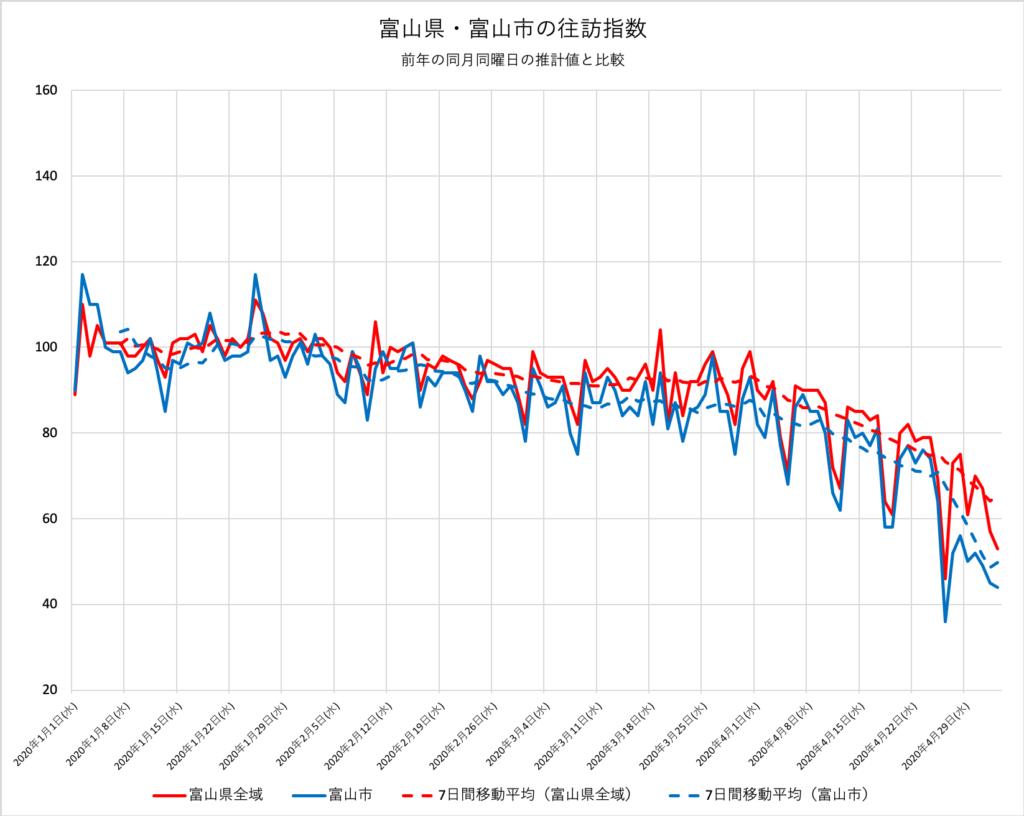 富山県・富山市の往訪指数